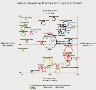 http://thinkprogress.org/election/2014/08/29/3476349/does-your-church-dictate-your-politics/