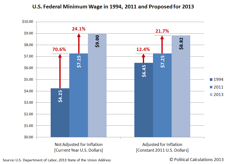 U.S. Federal Minimum Wage in 1994, 2011 and Proposed for 2013