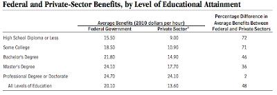 government college comparison