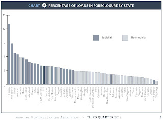 MBA In-foreclosure by state
