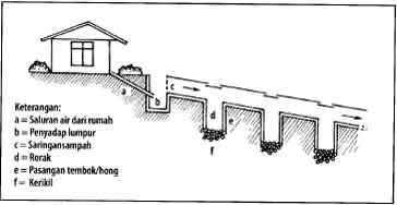 Konstruksi sumur resapan parit berorak