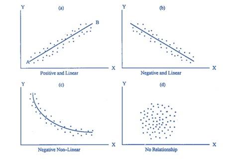 Fisika korelasi dan regresi data tersebut memiliki hubungan satu sama lain atau tidak cara untuk mengetahuinya adalah dengan cara menggunakan diagram pencar scatter diagram ccuart Gallery
