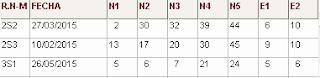 Directirz Nº2 (R2): últimos sorteos del numerologico del sorteo euromillones, jugar a la loteria
