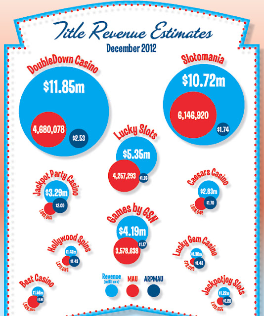 Social Casino Gaming Industry Revenue Estimates