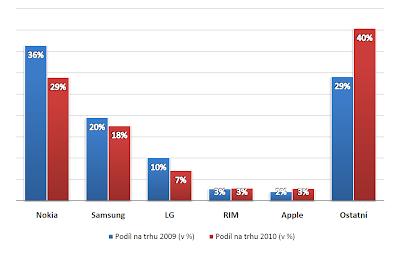 Tržní podíly výrobců mobilních telefonů
