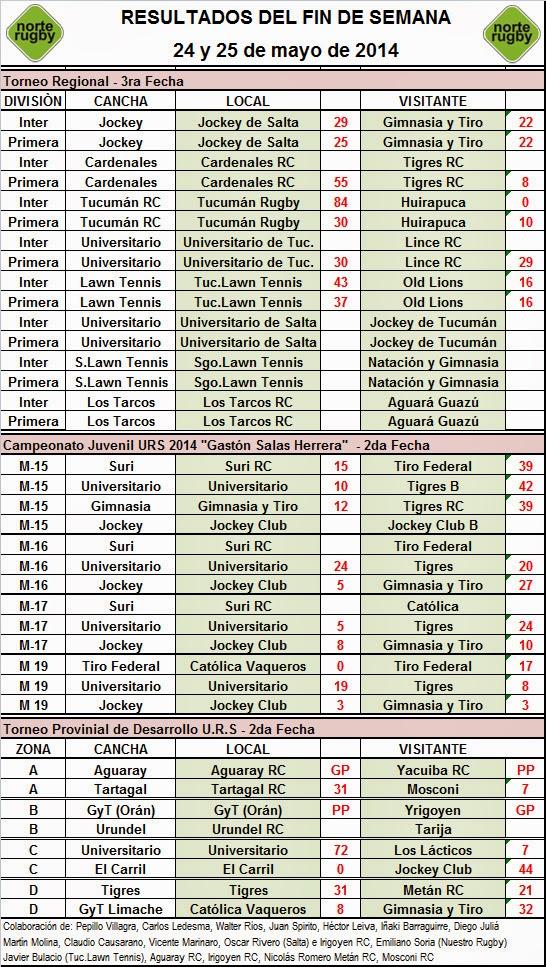 Resultados de la Campeonato Regional del NOA y de los Campeonatos de la Unión de Rugby de Salta