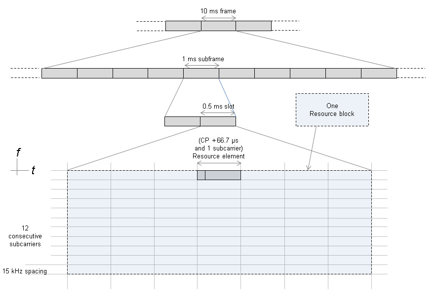Telecom Tutorials by Samir Amberkar: LTE - basic PHY structure