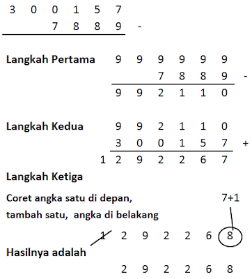 Matematika Yin Yang Pengurangan Mudah Dengan Jurus Sembilan