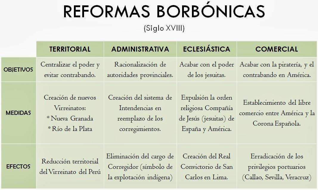 Presupuesto Reforma Baño Foro:Blog De Reformas