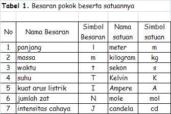besaran pokok simbol besaran dan satuannya dapat dilihat pada tabel 1