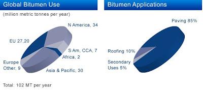 bitumen,bitumen type,bitumen grade,bitumen uses,bitumen production,bitumen and tar