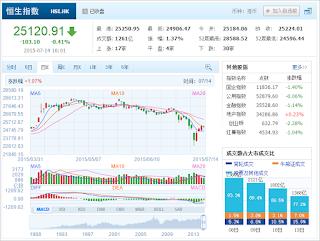 中国株コバンザメ投資 香港ハンセン指数20150714