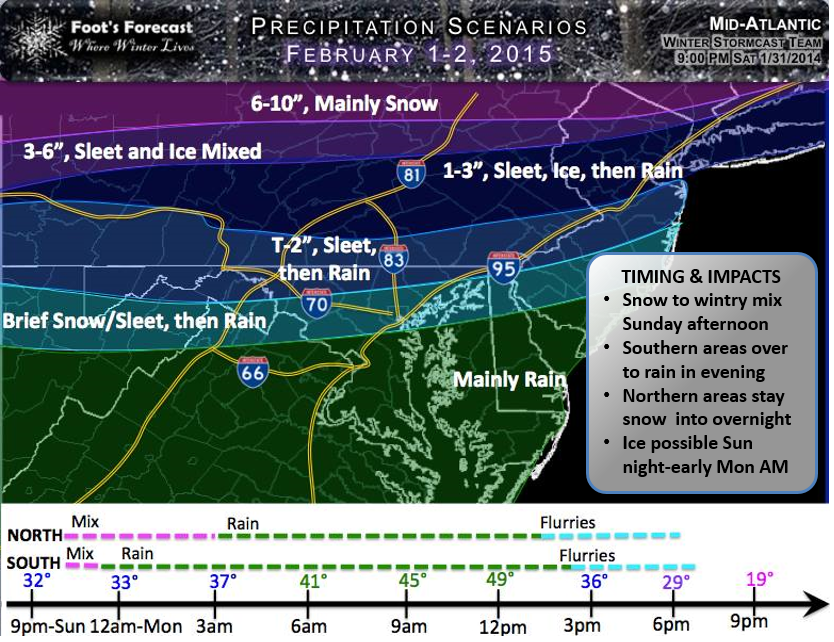 Foot's Forecast