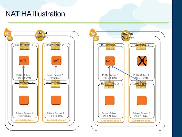 NAT Instance HA Illustration