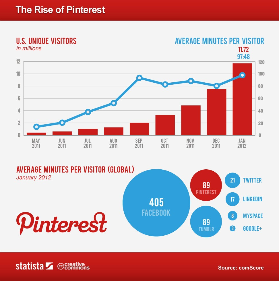 5 tips affiliate marketing with Pinterest
