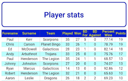 POTY TABLE 25th JANUARY (PLAYER WITH MOST POINTS WILL WIN. PLAYERS MUST PLAY AT LEAST 36 FRAMES)