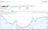 spx 3 month chart bearish