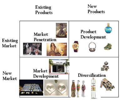 ansoff matrix cosmetics Ansoff's product/market growth matrix suggests that a business' attempts to grow  depend on whether it markets new or existing products in new or existing.