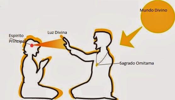 Diagram of someone receiving Light