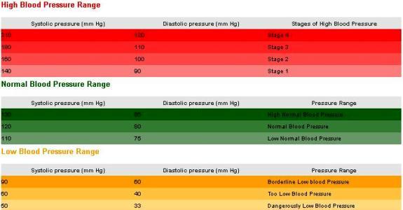 blood pressure chart age. In a lood pressure chart,