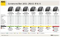 2012 ADAC Sommerreifen Test, Testsieger Reifen für SUVs