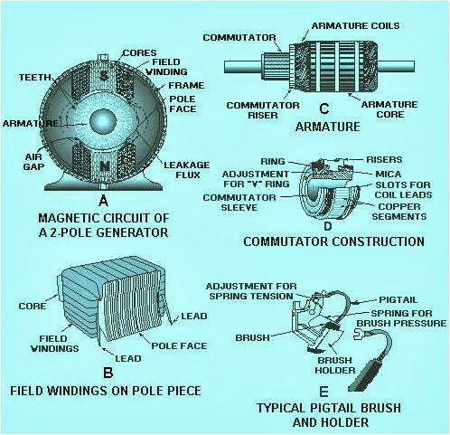Electricity from a to z dc generator working principle for What is found in a generator and motor