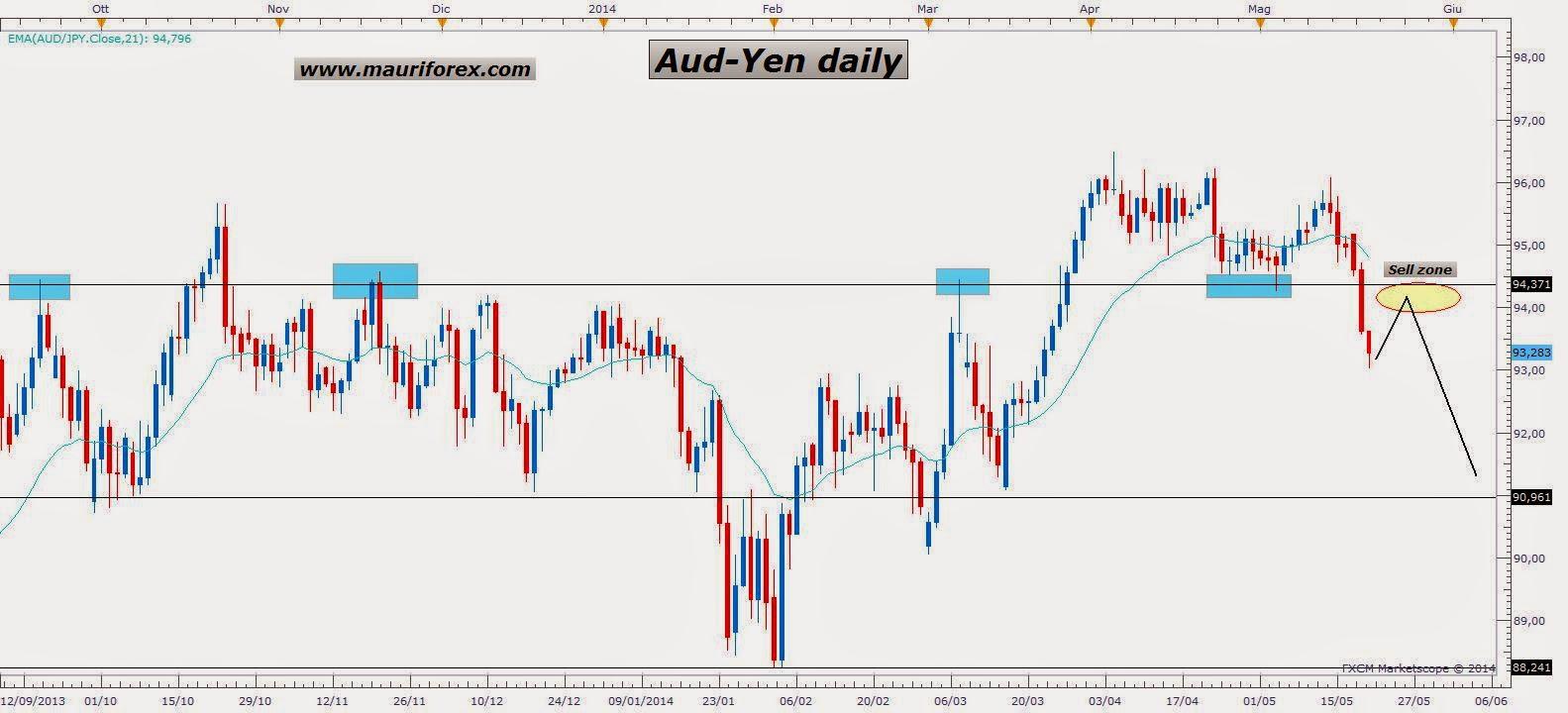 Forex yen to aud
