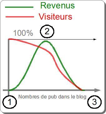 equation technico économique de la pub dans un blog