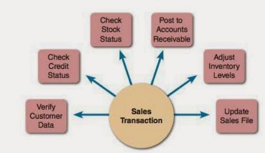 معالجة المعاملات (Transactions Processing (TP