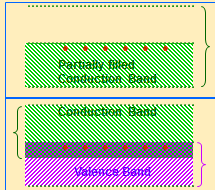 Energy band diagram of metals