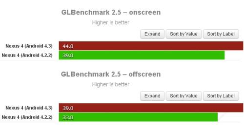 Si intravedono alcuni miglioramenti prestazionali nella gestione della GPU nel Nexus 4 con la nuova versione android 4.3 Jelly Bean