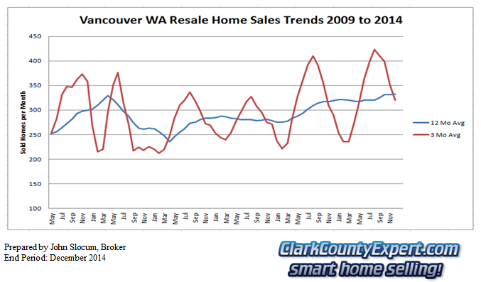 Vancouver Washington Home Sales March 2014 - Units Sold