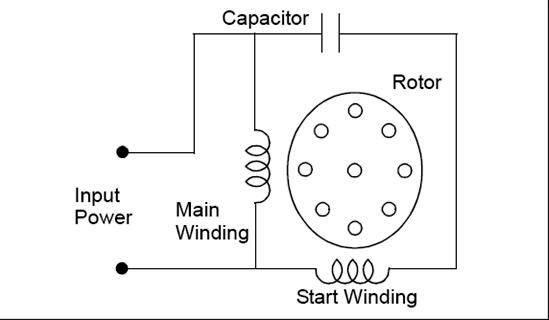 Permanent+Split+Capacitor classification of electric motors part three ~ electrical knowhow split capacitor motor wiring diagram at crackthecode.co