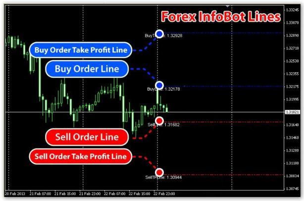 Forex infobot indicator