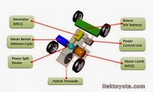 Model Teknologi Mobil Hybrid