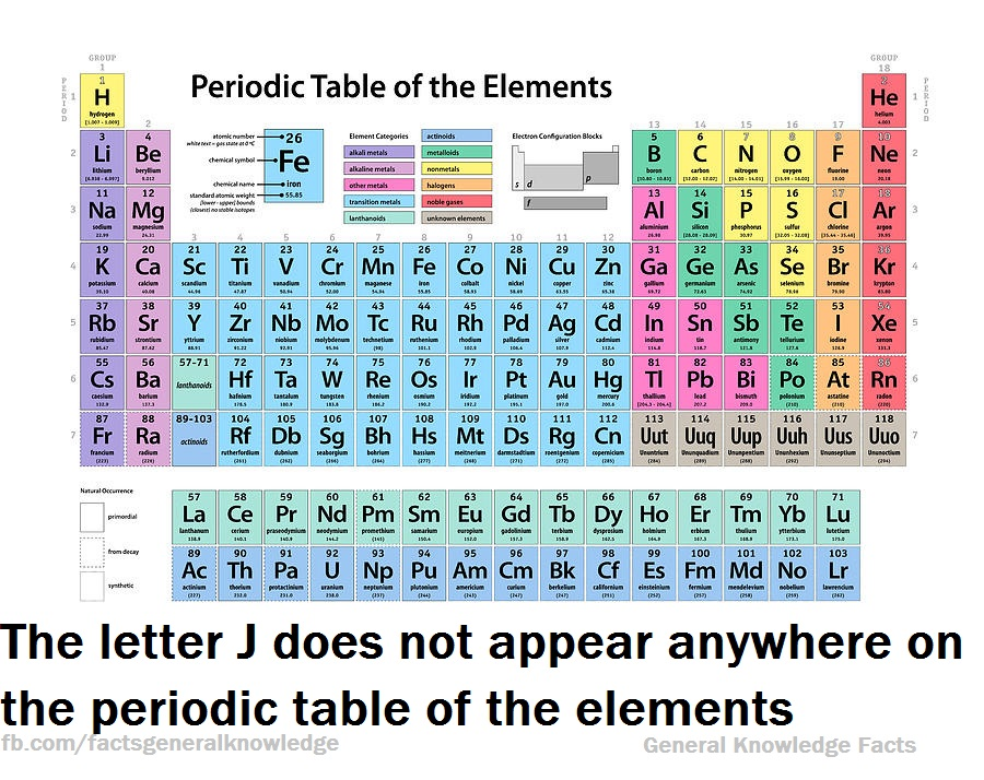 The Letter J Does Not Appear Anywhere On The Periodic Table Of The