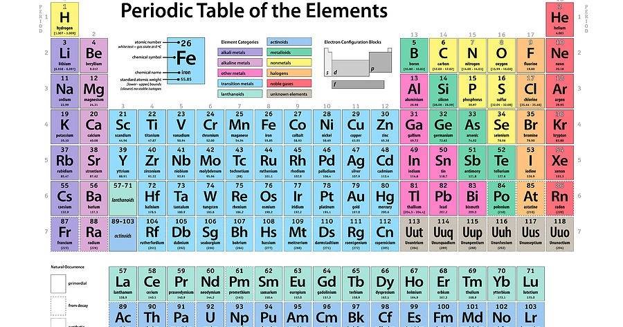 Which element s symbol is the letter k on the periodic table which urtaz Gallery