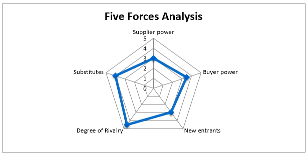 rolex five forces analysis