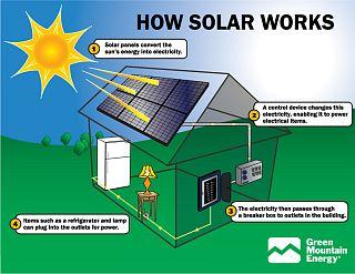 cum functioneaza panourile solare