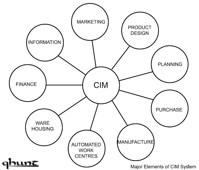 Major Elements of CIM System