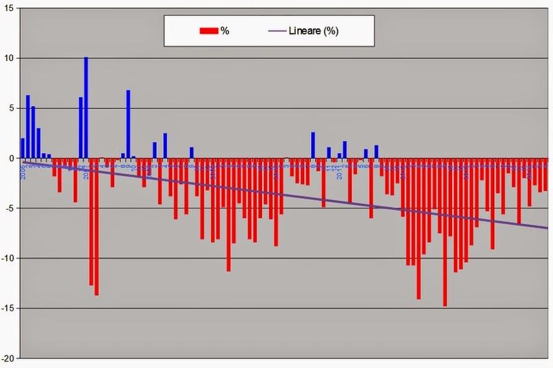 petrolio2014apr+3 I consumi petroliferi italiani nel mese di Aprile, continua la picchiata,   3,3%, giù i carburanti
