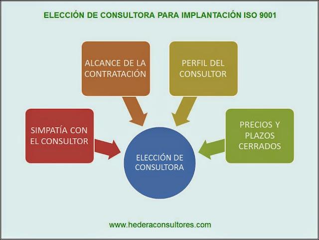 Criterios para consultoría ISO 9001