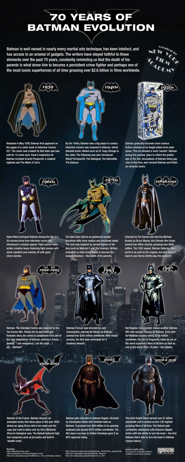 Batman: 75 years of the caped crusader