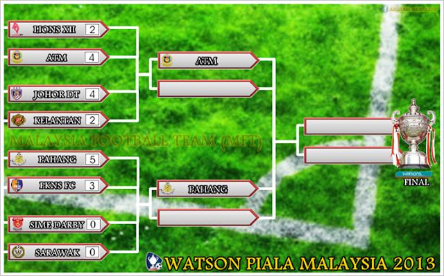 Keputusan Suku Akhir Kedua Piala Malaysia 4 Oktober 2013 - PKNS vs Pahang