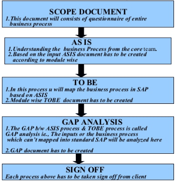 Accelerated sap asap methodology in sap in simple words 1 next page malvernweather Gallery