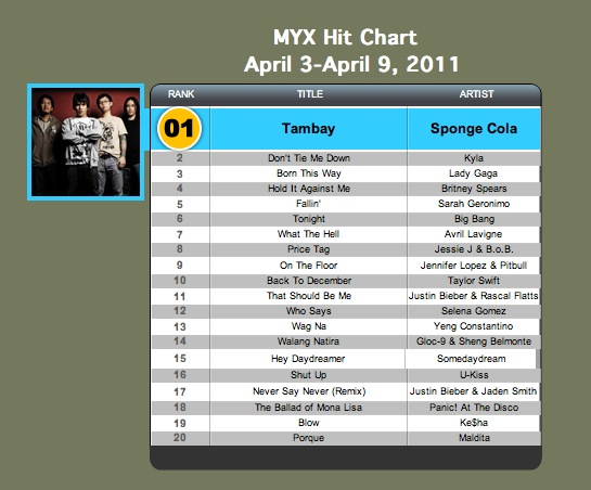 Newsbig Bang Tops Dvd Chart In Taiwan And Myx Philippines Mv Charts