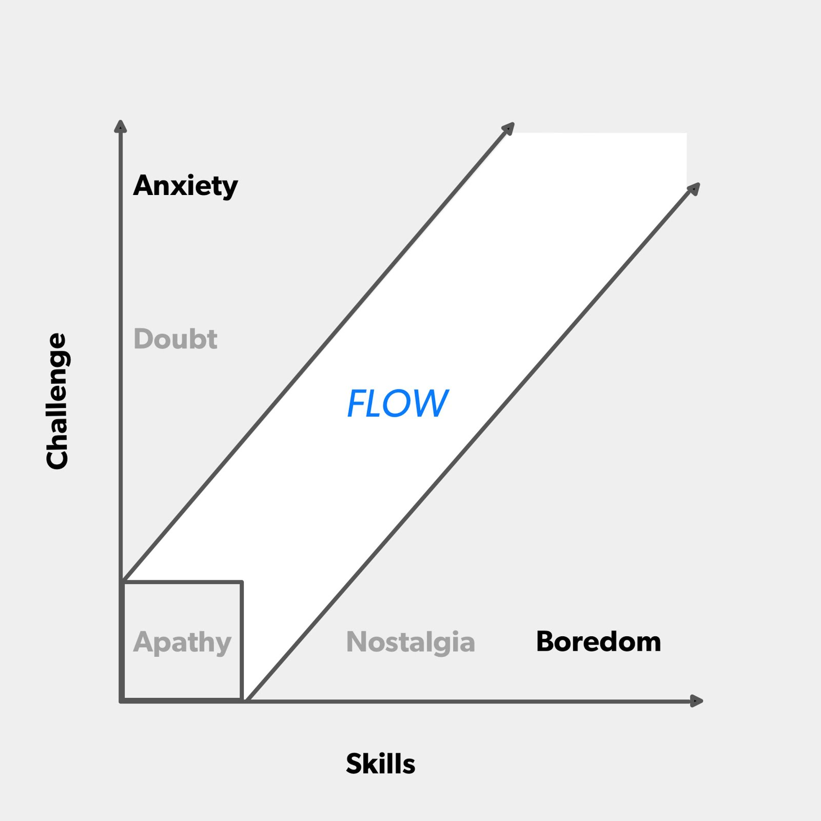 how to get into flow state