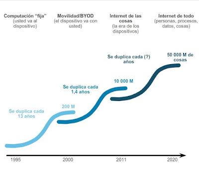 Futuro de las redes
