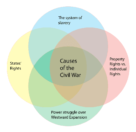 what were the causes of the american civil war essay While there were many causes of the us civil war top causes of the civil war thoughtco, jan 8 which state seceded first during the american civil war.