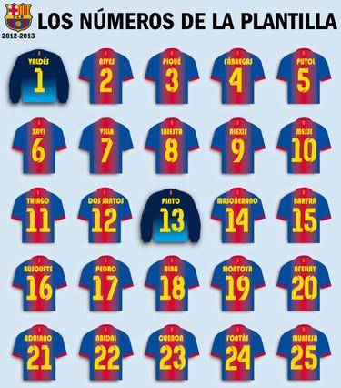 Barcelona definió los dorsales de esta temporada